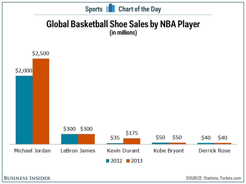 global-basketball-sneaker-sales-chart