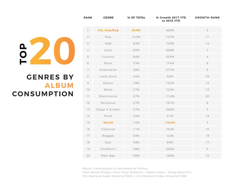 Топ 20 жанров музыки по количеству продаж