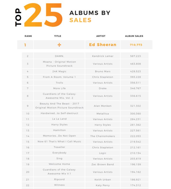 Топ 25 альбомов по количеству продаж