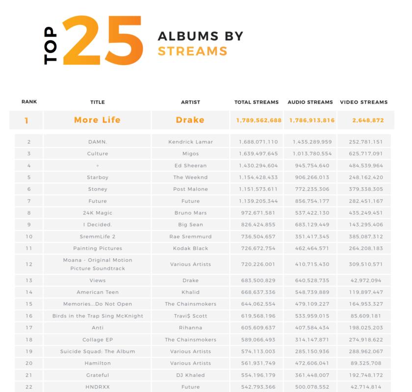 Топ 25 альбомов по количеству прослушиваний